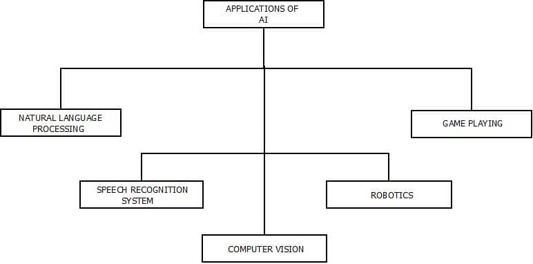 This image describes the different categories of applications of artificial intelligence. It shows the range of artificial intelligence technology.