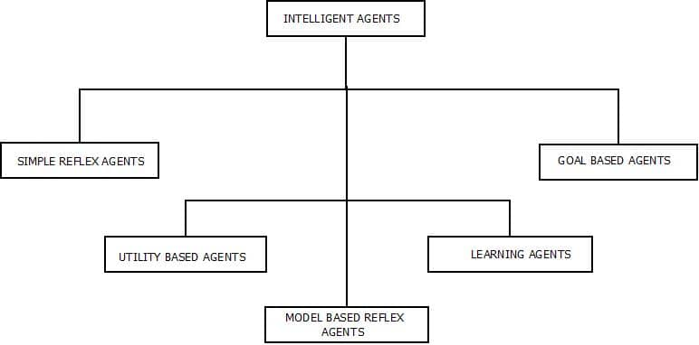 This image describes the different types of intelligent agents that works on the concept of artificial intelligence.