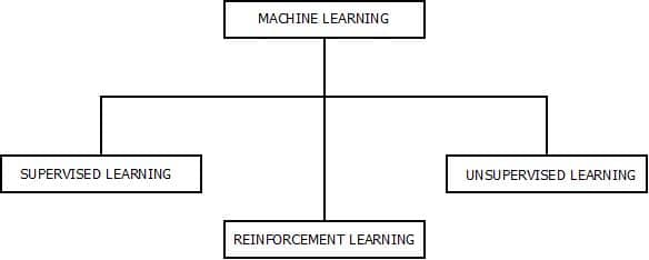 This image describes the categories that are included under the machine learning concept/