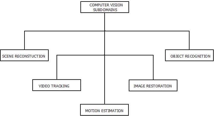 This image describes the various sub domains of computer vision in artificial intelligence.