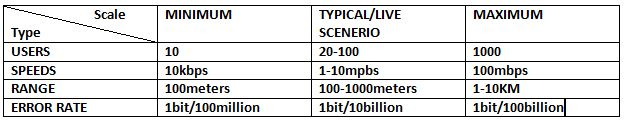 This image describes the comparison table of LAN on the basis of users, speeds, range and error rate.