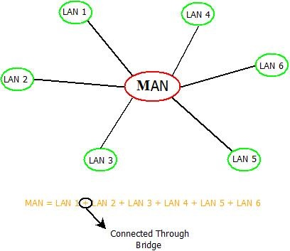 This image describes the MAN technology used in computer networks.