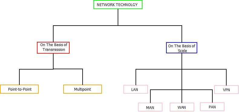 This image describes the categorization of network technology in computer networks on the basis of transmission and scale.