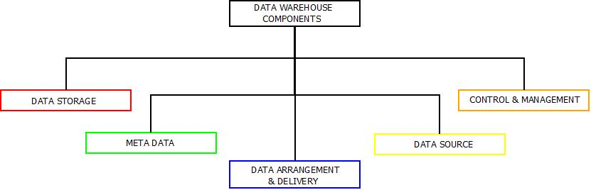 This image describes the various data warehouse components that are used.