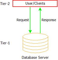 DBMS Architecture : 2-Tier