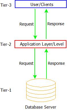 DBMS Architecture : 3-Tier