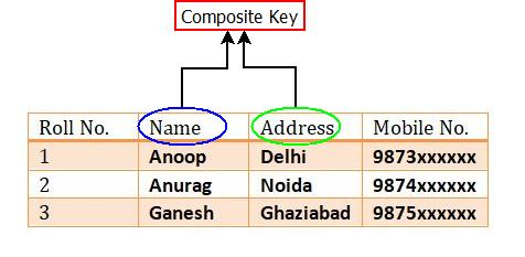 Keys In DBMS : Composite Key Example