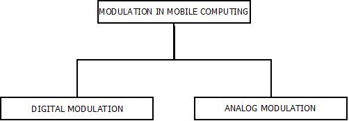 This image describes the two different types of modulation in mobile computing.