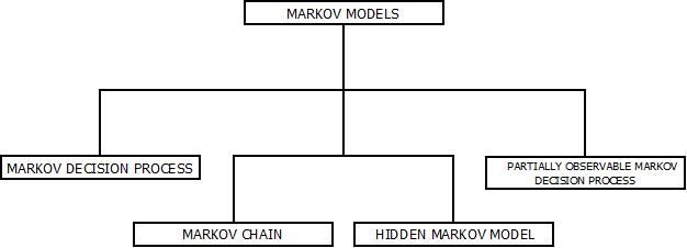 This image describes the various types of Markov model present in the field pattern recognition out of which hidden Markov model is most common.