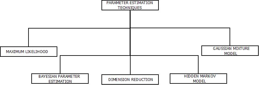 This image describes the categorization of Parameter Estimation Techniques on the basis of their functionalities.