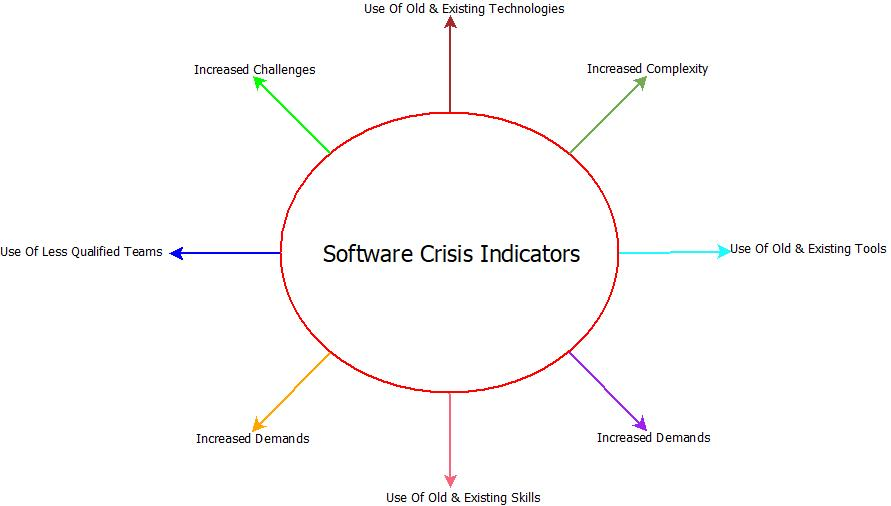 This image describes the various software crisis indicators in software engineering.