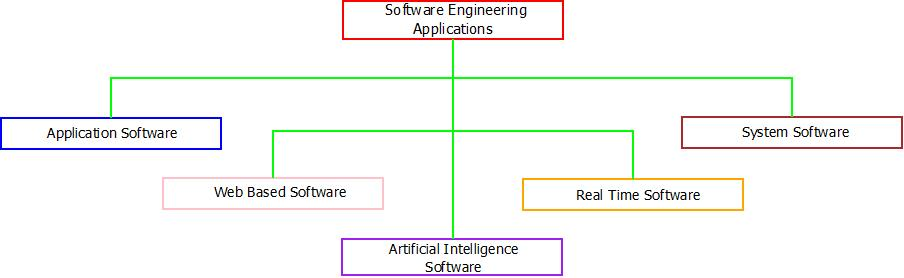 This image describes the various applications of software engineering.