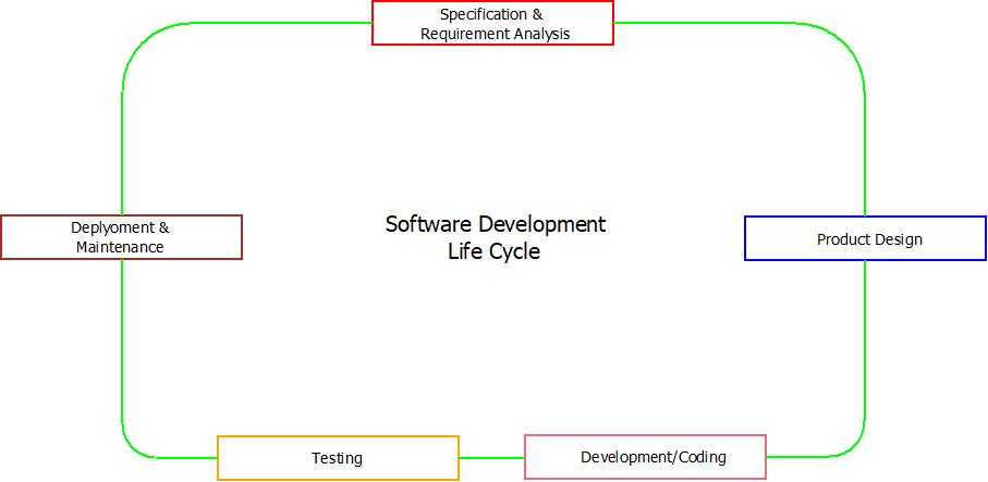 This image describes the fundamental Software Development Life Cycle which has six basic stages which are used to develop a software product.