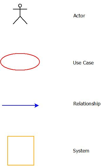This image describes the use case diagram components used in software requirements specifications.