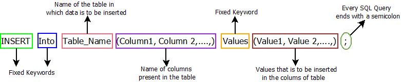 This image describes the basic syntax of any insert command which is used in sql insert command.