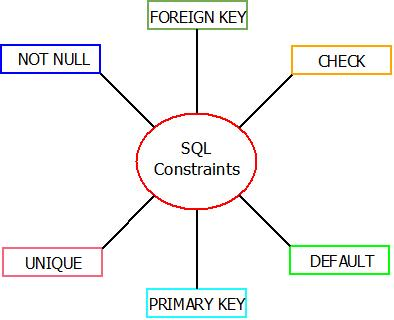 This image describes the various sql constraints that can be used in sql.