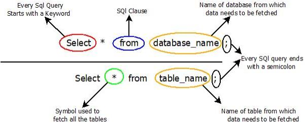 This image describes the basic syntax of all the select queries that can be used in various sql select command.