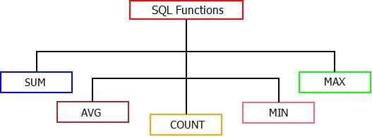 This image describes the various types of sql functions that can be performed in sql.