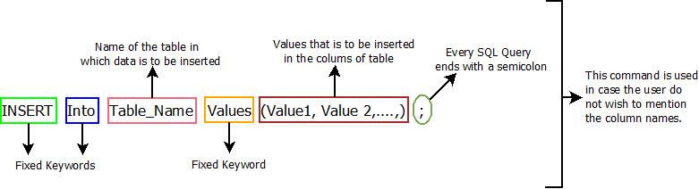 This image describes the basic syntax of any insert command which is used in sql.
