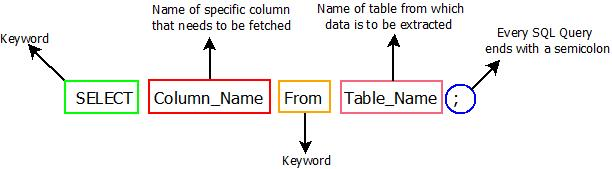 This image describes the basic syntax of all the select queries that can be used in sql.