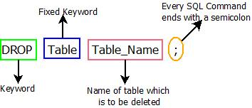 This image describes the basic syntax of sql drop command that is used in sql.